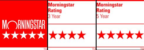 Castle Point Ranger Fund Morningstar ratings