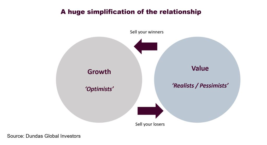 Growth Value relationship in investing