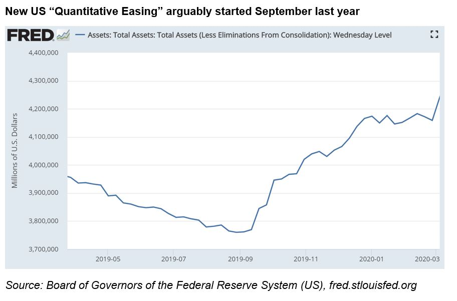 "New US ""Quantitative Easing"" arguably started September last year"
