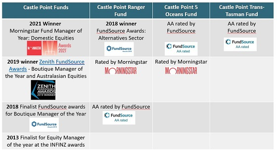 Castle Point all awards