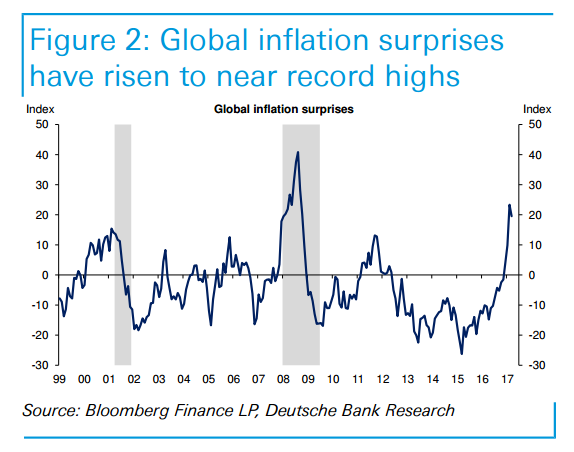 Global inflation surprises have risen to near record highs graph