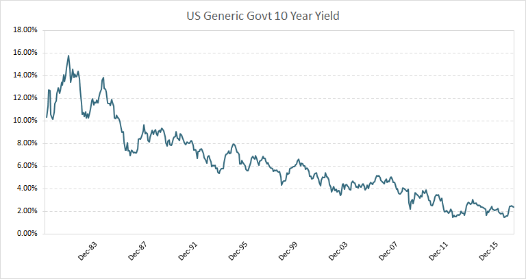 US Generic Govt 10 Year Yield graph