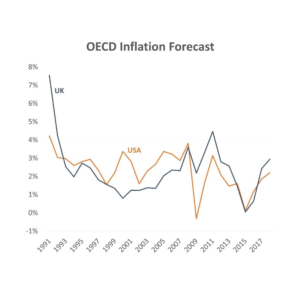 OECD Inflation Forecast Graph