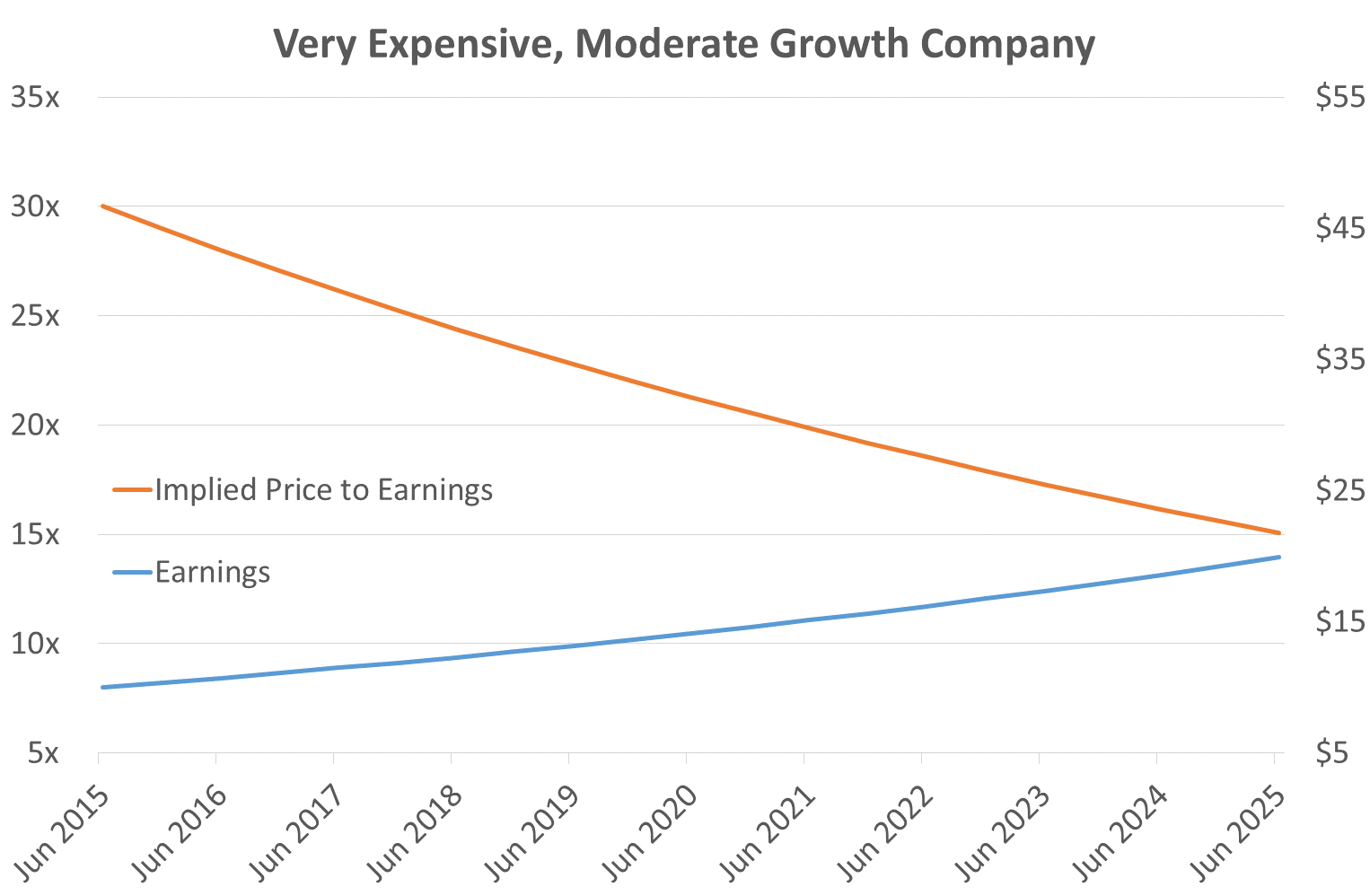 Very expensive, Moderate Growth Company Chart