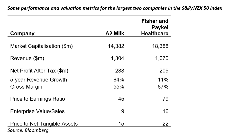 S&P/NZX 50 index, performance and valuation metrics, Castle Point Funds