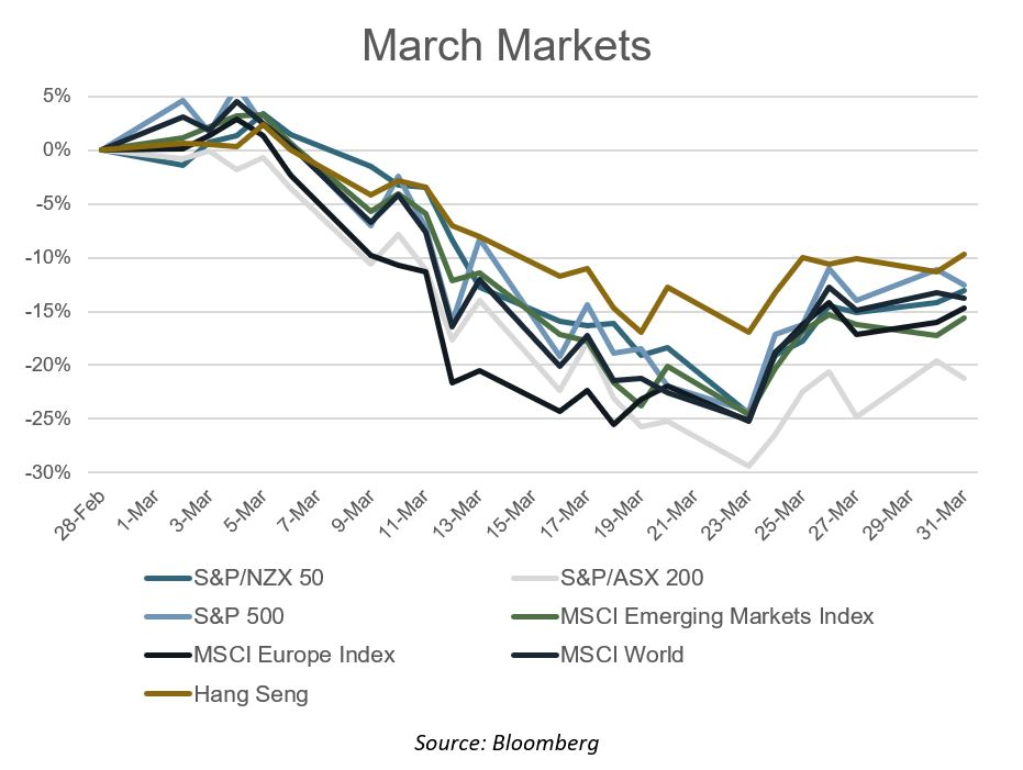 March Markets