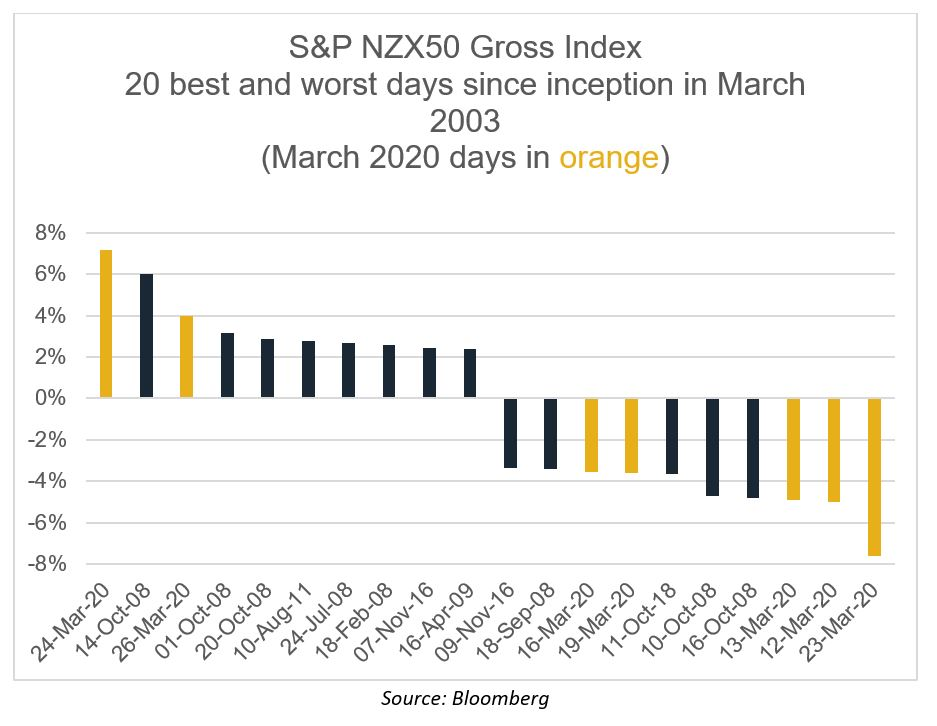 S&P NZX50 Gross Index 20 best and worst days since inception in March 2003