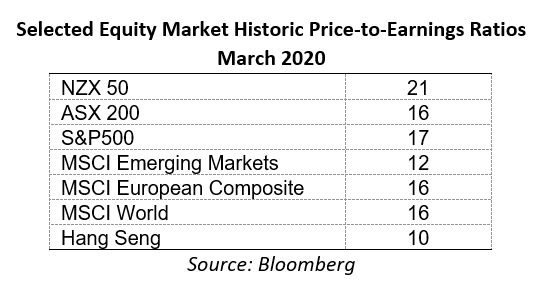 Selected Equity Market Historic Price-to-earnings Ratios March 2020